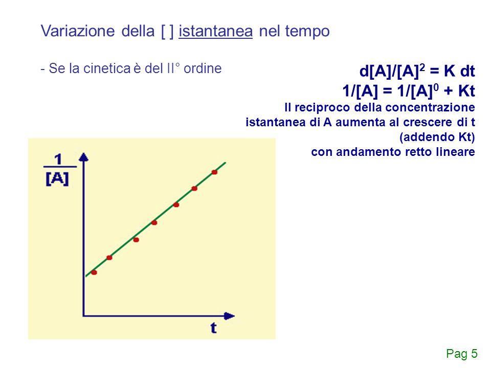Riassunto dei metodi grafici per individuare l'ordine di reazione rate= k[A][B] [A] 0 [B] [A] 0 [B]ln [A][B] 0 [A][B] 0 k ([B] 0 -[A] 0 ) Pag 6