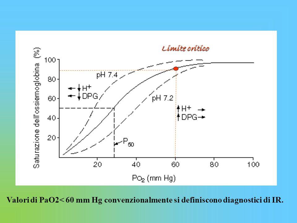 Valori di PaO2< 60 mm Hg convenzionalmente si definiscono diagnostici di IR. Limite critico