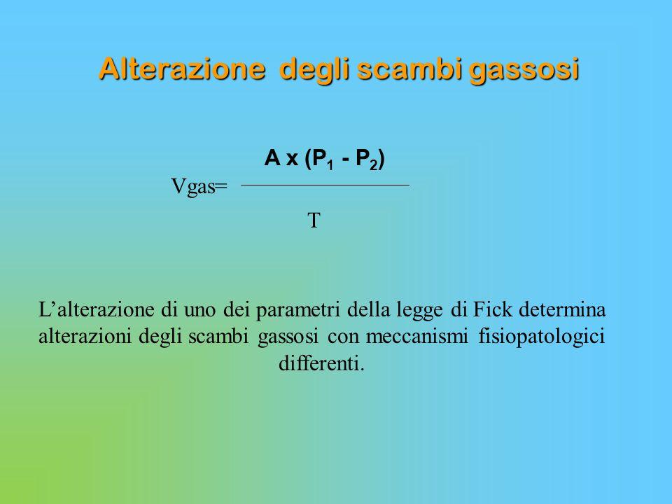 Alterazione degli scambi gassosi A x (P 1 - P 2 ) Vgas=  L'alterazione di uno dei parametri della legge di Fick determina alterazioni degli scambi ga