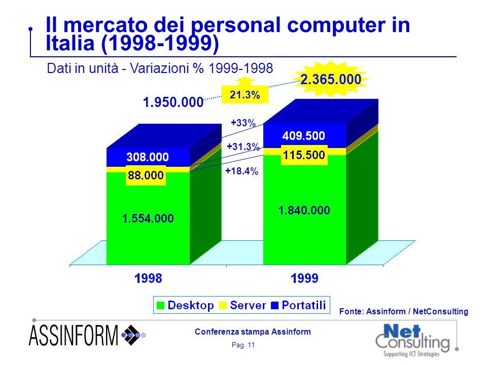 Pag. 11 Conferenza stampa Assinform Il mercato dei personal computer in Italia (1998-1999) Fonte: Assinform / NetConsulting 2.365.000 1.950.000 21.3%