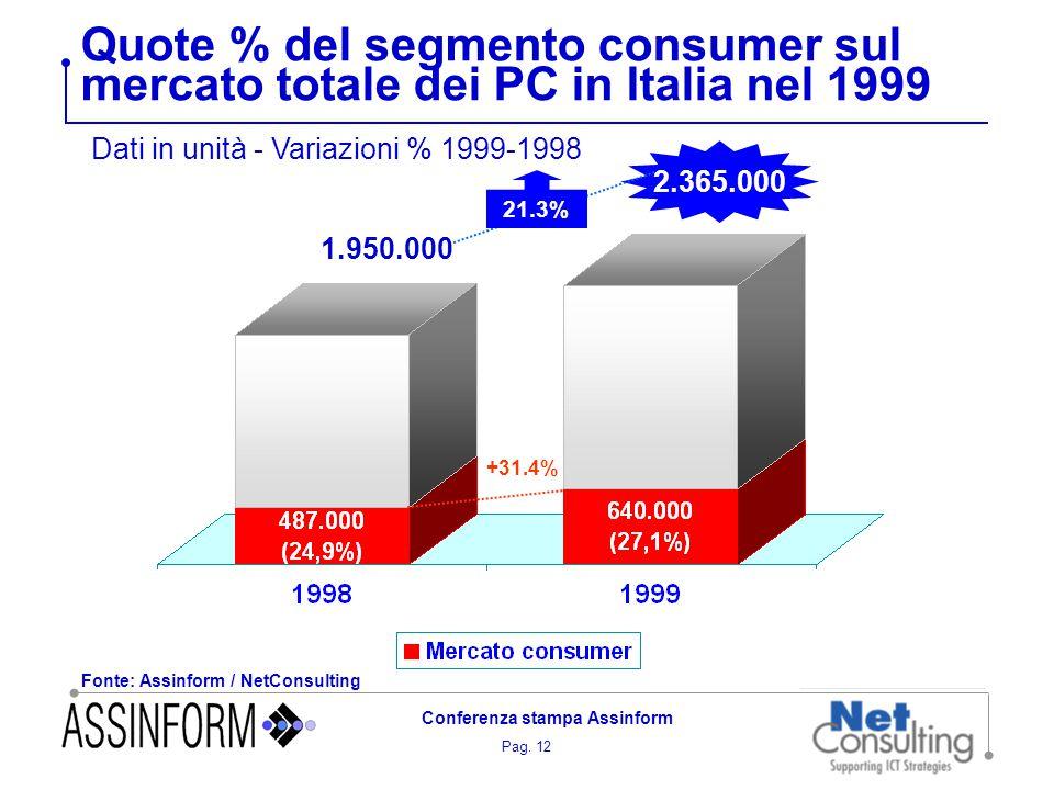 Pag. 12 Conferenza stampa Assinform Quote % del segmento consumer sul mercato totale dei PC in Italia nel 1999 Fonte: Assinform / NetConsulting +31.4%