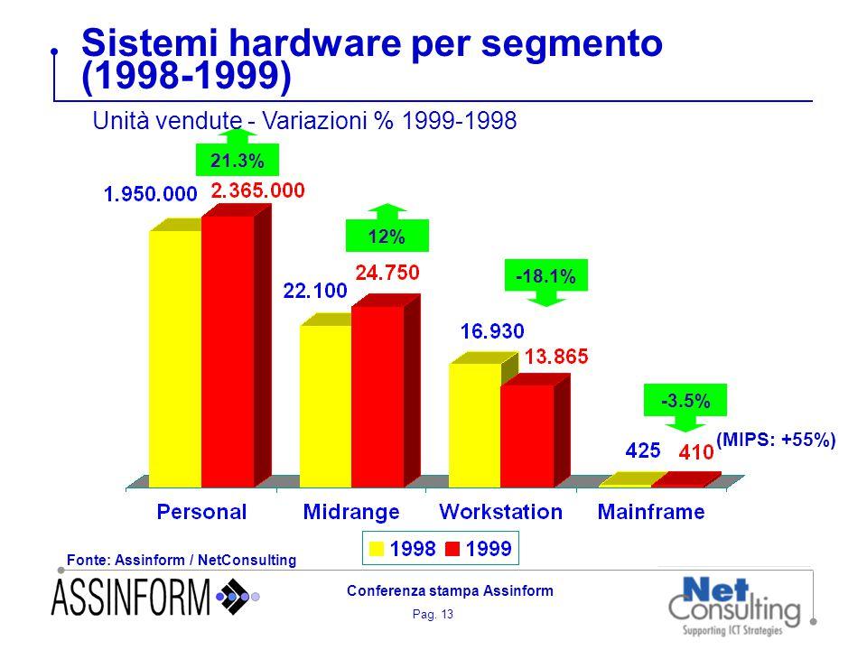 Pag. 13 Conferenza stampa Assinform Sistemi hardware per segmento (1998-1999) Fonte: Assinform / NetConsulting 21.3% 12% -18.1% -3.5% (MIPS: +55%) Uni