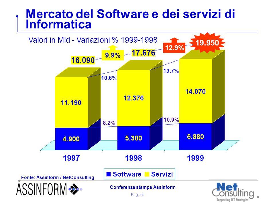 Pag. 14 Conferenza stampa Assinform Mercato del Software e dei servizi di Informatica Fonte: Assinform / NetConsulting 10.6% 13.7% 8.2% 10.9% 12.9% 17