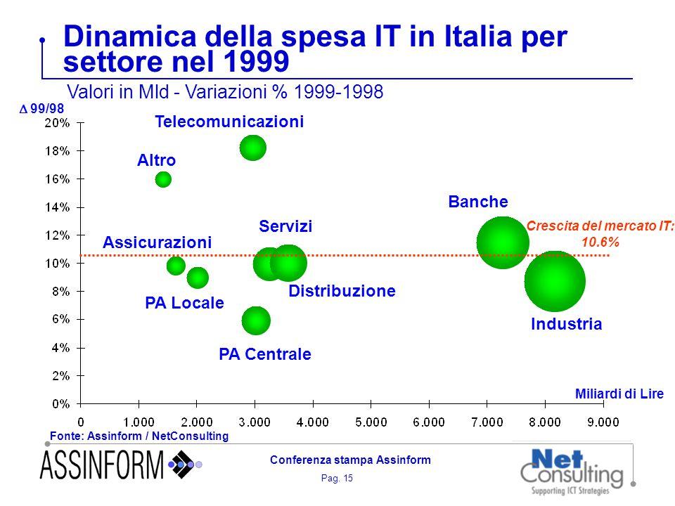Pag. 15 Conferenza stampa Assinform Dinamica della spesa IT in Italia per settore nel 1999 Fonte: Assinform / NetConsulting  99/98 Miliardi di Lire A