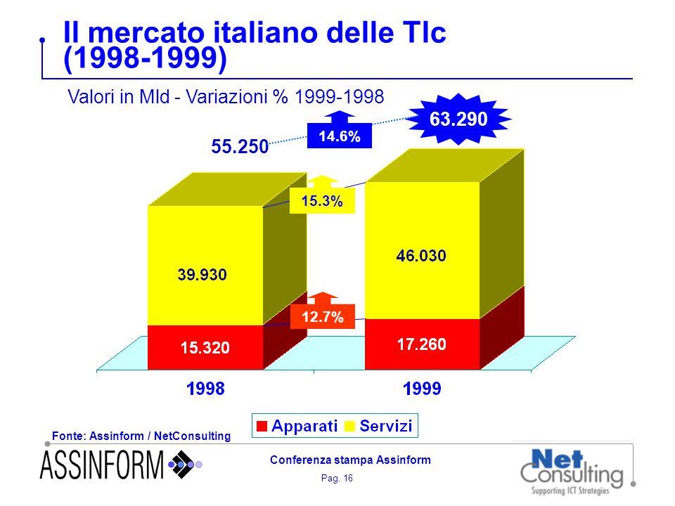 Pag. 16 Conferenza stampa Assinform Il mercato italiano delle Tlc (1998-1999) Fonte: Assinform / NetConsulting 63.290 55.250 14.6% 15.3% 12.7% Valori