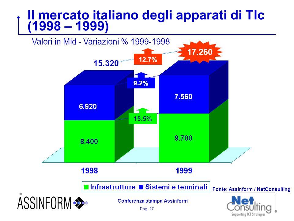 Pag. 17 Conferenza stampa Assinform Il mercato italiano degli apparati di Tlc (1998 – 1999) Fonte: Assinform / NetConsulting 9.2% 15.5% 17.260 12.7% 1