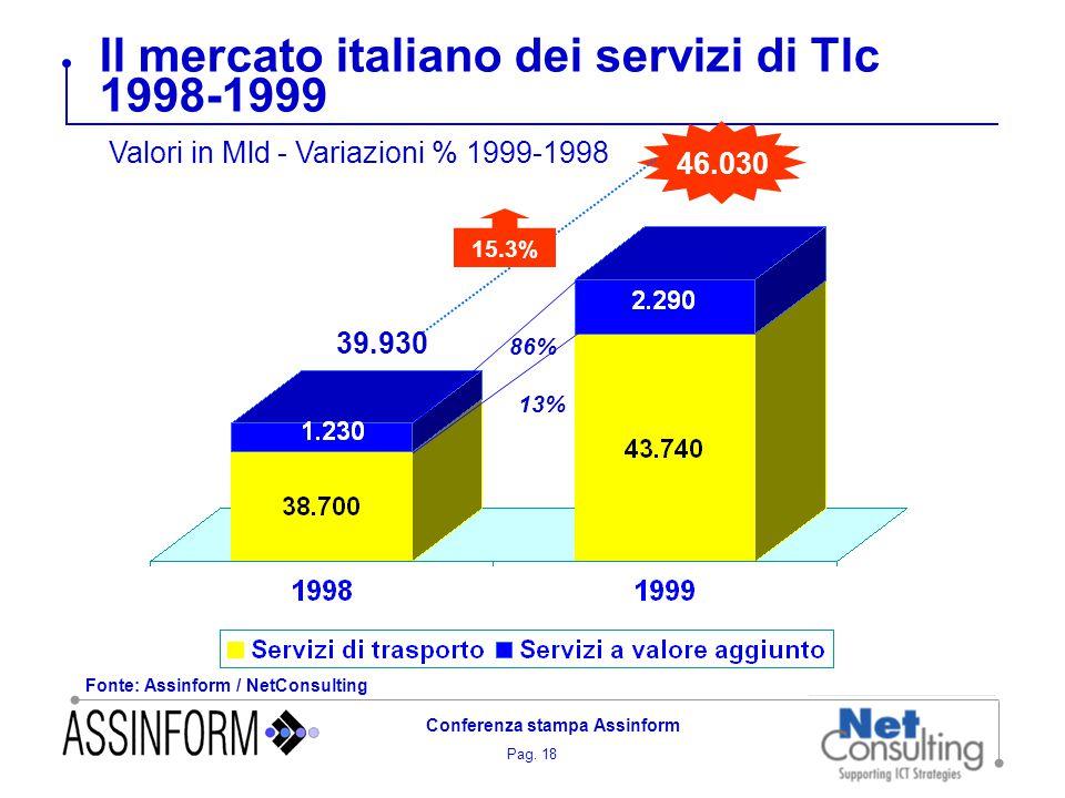 Pag. 18 Conferenza stampa Assinform Il mercato italiano dei servizi di Tlc 1998-1999 Fonte: Assinform / NetConsulting 46.030 15.3% 39.930 86% 13% Valo