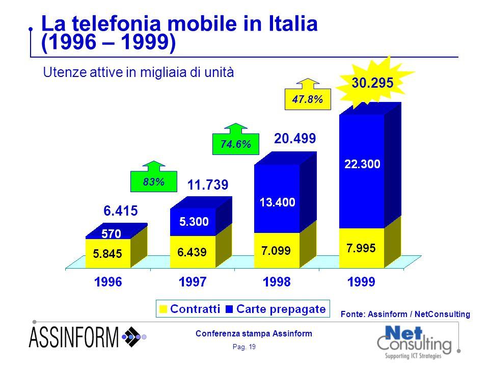 Pag. 19 Conferenza stampa Assinform La telefonia mobile in Italia (1996 – 1999) Utenze attive in migliaia di unità 6.415 11.739 20.499 Fonte: Assinfor