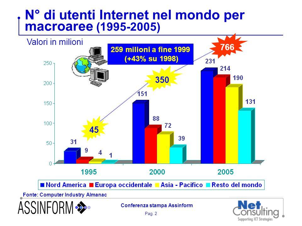 Pag. 2 Conferenza stampa Assinform N° di utenti Internet nel mondo per macroaree (1995-2005) Valori in milioni 45 350 766 Fonte: Computer Industry Alm