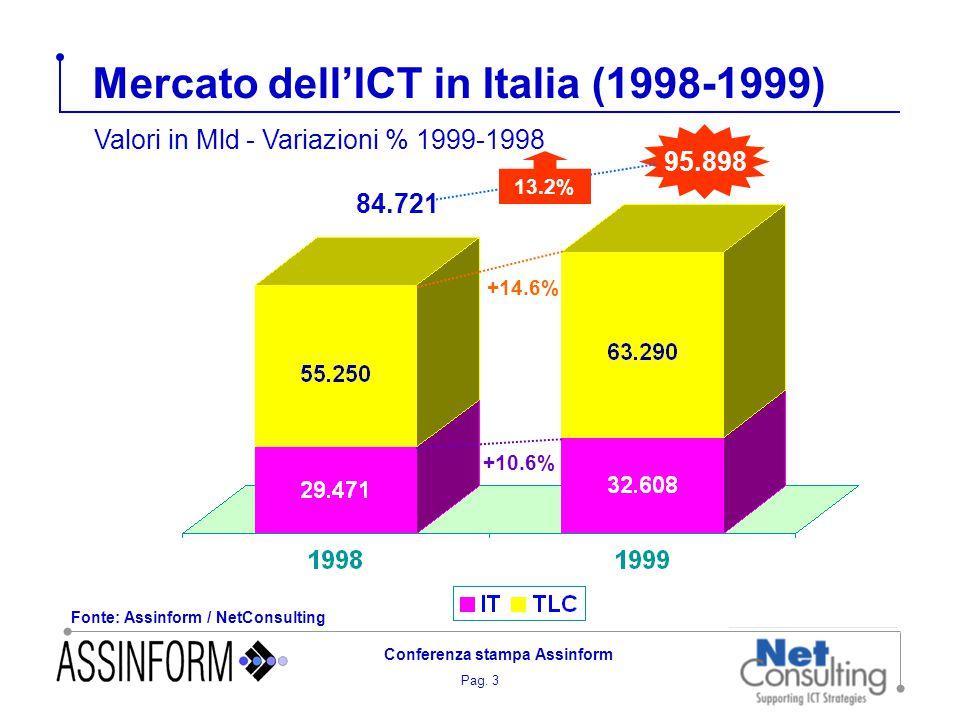 Pag. 3 Conferenza stampa Assinform Mercato dell'ICT in Italia (1998-1999) 95.898 13.2% 84.721 +10.6% +14.6% Fonte: Assinform / NetConsulting Valori in