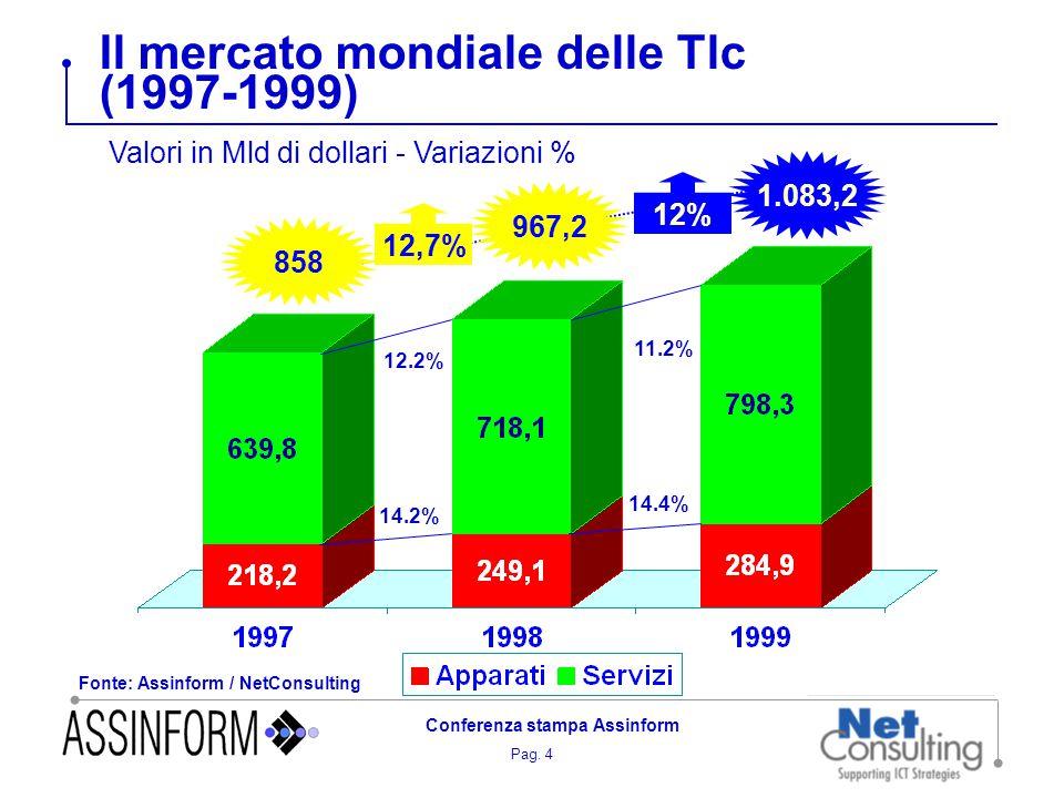 Pag. 4 Conferenza stampa Assinform Il mercato mondiale delle Tlc (1997-1999) Fonte: Assinform / NetConsulting 858 1.083,2 12% 967,2 12,7% 14.2% 14.4%