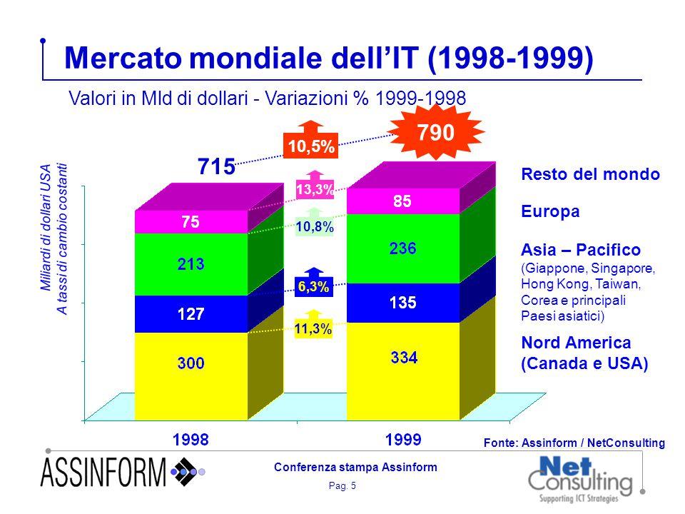 Pag. 5 Conferenza stampa Assinform Mercato mondiale dell'IT (1998-1999) 715 790 10,5% Miliardi di dollari USA A tassi di cambio costanti Nord America