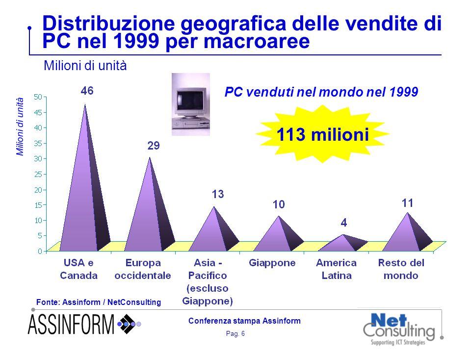 Pag. 6 Conferenza stampa Assinform Distribuzione geografica delle vendite di PC nel 1999 per macroaree Fonte: Assinform / NetConsulting Milioni di uni