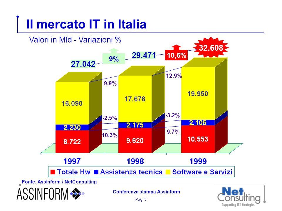 Pag. 8 Conferenza stampa Assinform Il mercato IT in Italia Fonte: Assinform / NetConsulting 32.608 10,6% 29.471 27.042 9% 9.9% 12.9% -2.5% -3.2% 10.3%