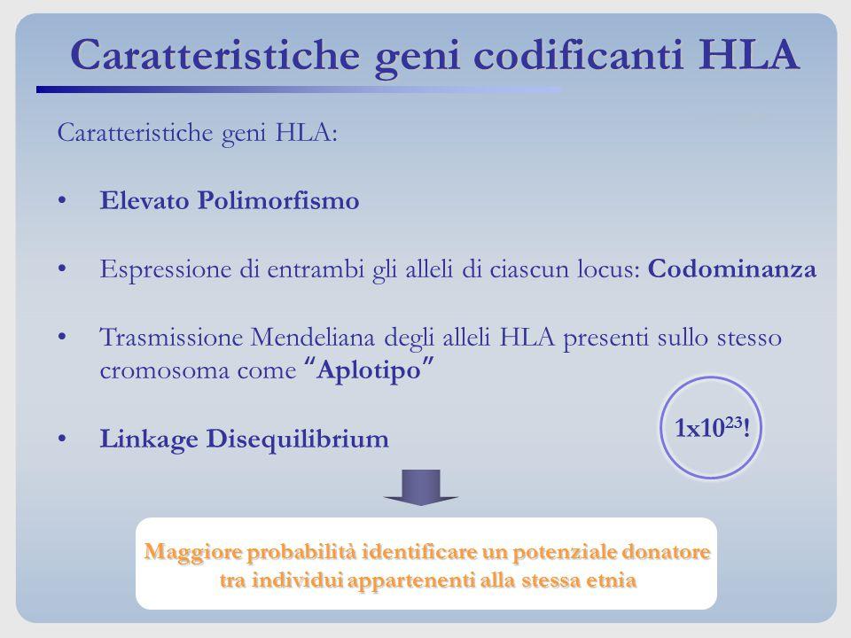 Caratteristiche geni HLA: Elevato Polimorfismo Espressione di entrambi gli alleli di ciascun locus: Codominanza Trasmissione Mendeliana degli alleli H
