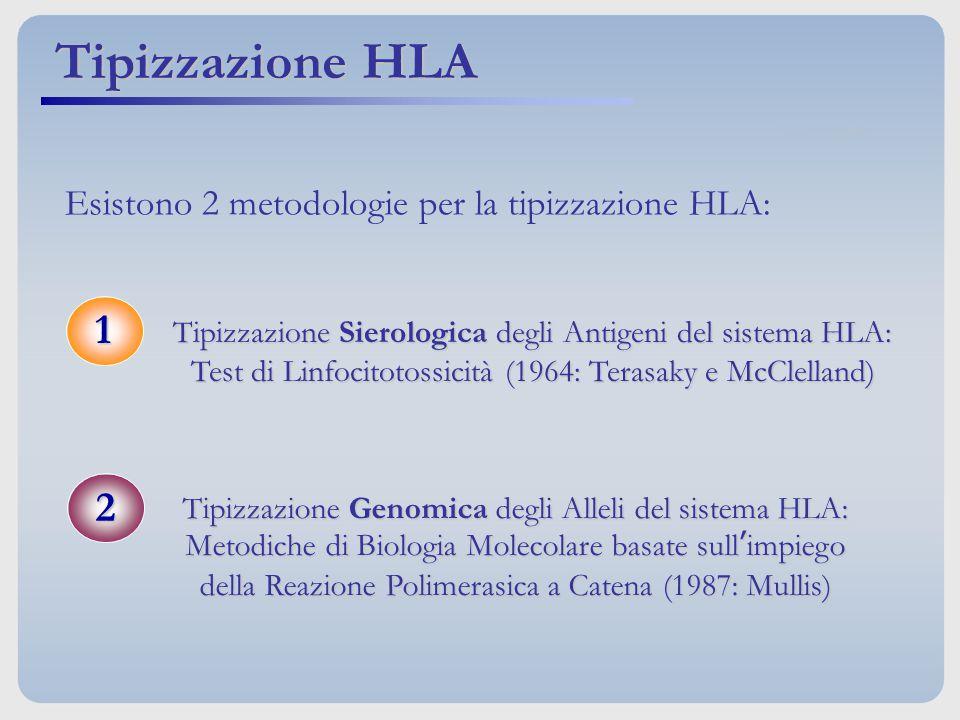 Tipizzazione HLA Tipizzazione Sierologica degli Antigeni del sistema HLA: Test di Linfocitotossicità (1964: Terasaky e McClelland) Tipizzazione Genomi