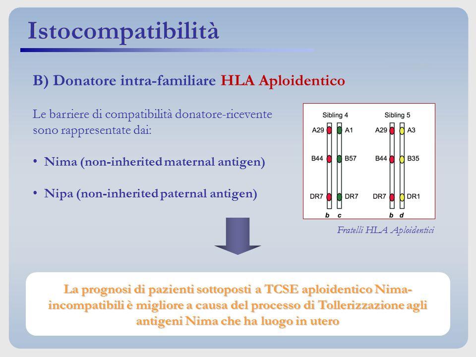 Le barriere di compatibilità donatore-ricevente sono rappresentate dai: Nima (non-inherited maternal antigen) Nipa (non-inherited paternal antigen) B)