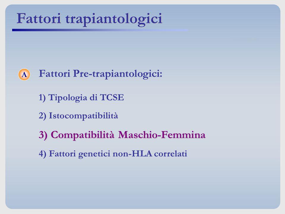Fattori Pre-trapiantologici: 1) Tipologia di TCSE 2) Istocompatibilità 3) Compatibilità Maschio-Femmina 4) Fattori genetici non-HLA correlati A Fattor