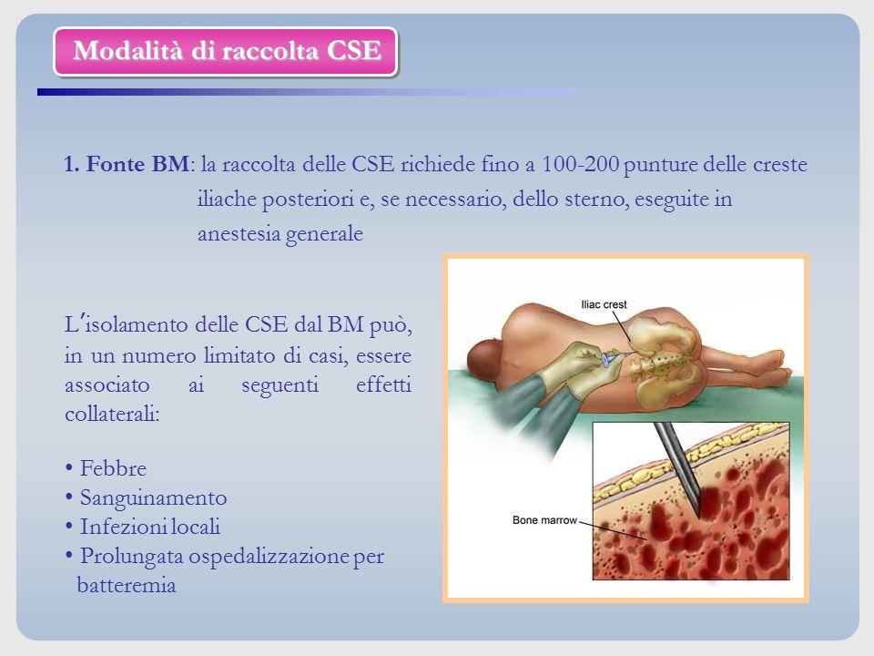 Modalità di raccolta CSE 1. Fonte BM: la raccolta delle CSE richiede fino a 100-200 punture delle creste iliache posteriori e, se necessario, dello st