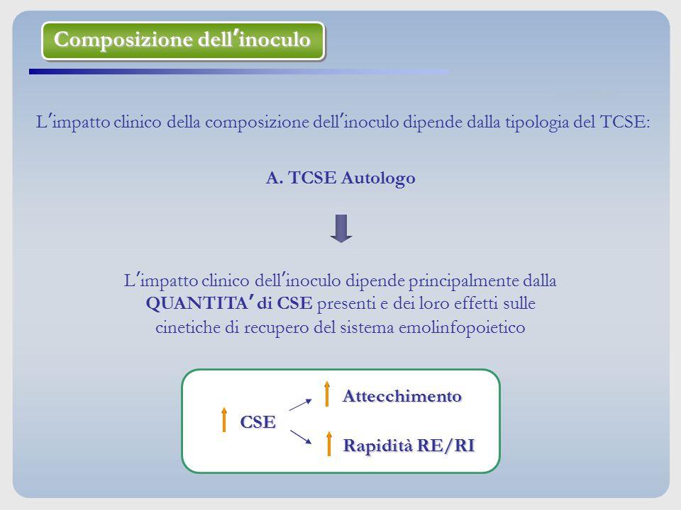 Composizione dell'inoculo Composizione dell'inoculo L'impatto clinico della composizione dell'inoculo dipende dalla tipologia del TCSE: A. TCSE Autolo