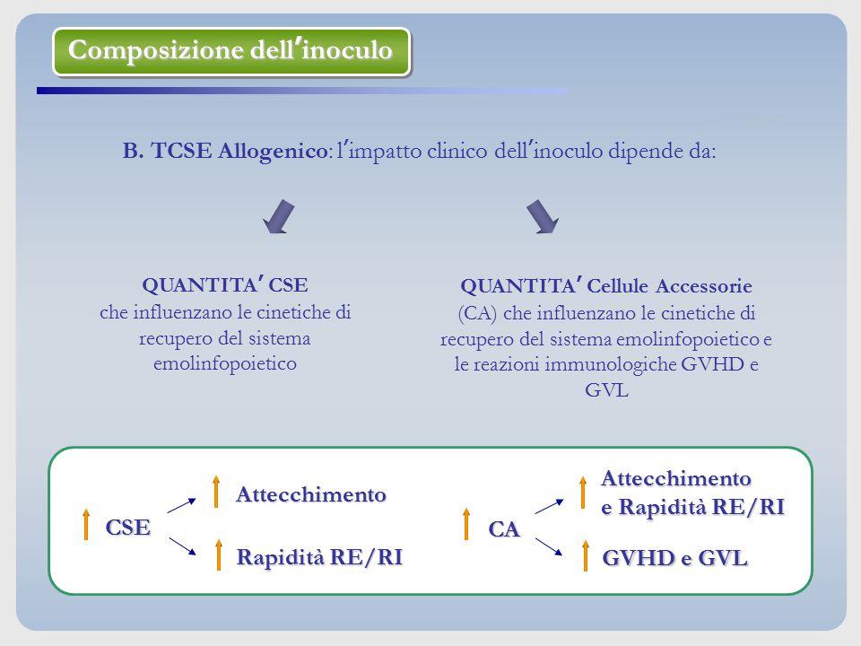 B. TCSE Allogenico: l'impatto clinico dell'inoculo dipende da: QUANTITA' CSE che influenzano le cinetiche di recupero del sistema emolinfopoietico QUA