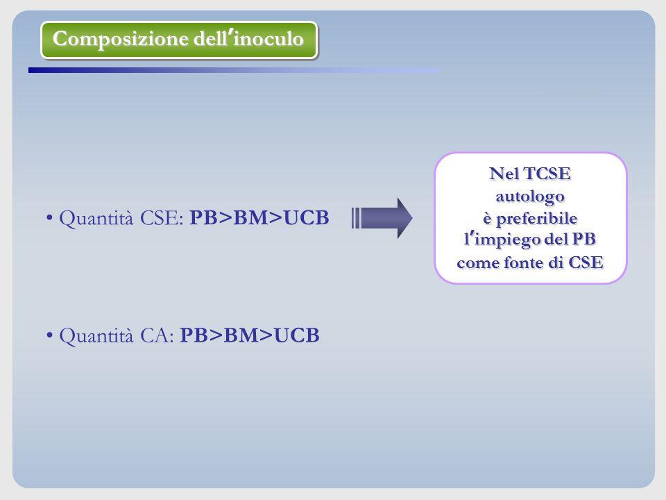 Quantità CSE: PB>BM>UCB Nel TCSE autologo è preferibile l'impiego del PB come fonte di CSE Quantità CA: PB>BM>UCB Composizione dell'inoculo Composizio