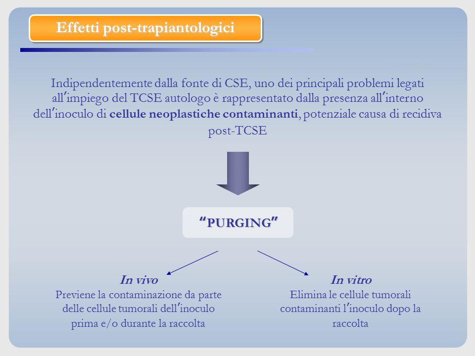 Effetti post-trapiantologici Indipendentemente dalla fonte di CSE, uno dei principali problemi legati all'impiego del TCSE autologo è rappresentato da