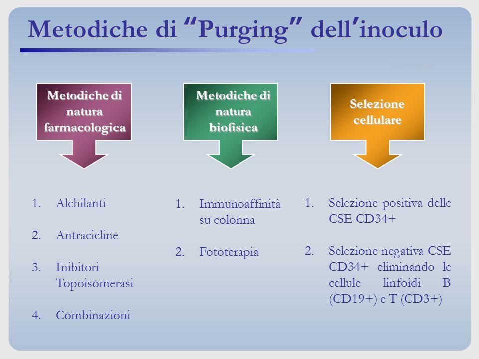 Metodiche di natura biofisica Metodiche di natura farmacologica 1.Alchilanti 2.Antracicline 3.Inibitori Topoisomerasi 4.Combinazioni 1.Immunoaffinità