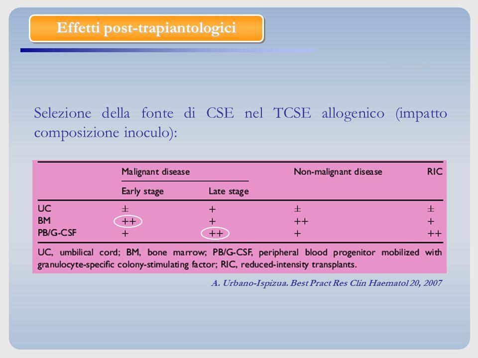 Selezione della fonte di CSE nel TCSE allogenico (impatto composizione inoculo): A. Urbano-Ispizua. Best Pract Res Clin Haematol 20, 2007 Effetti post