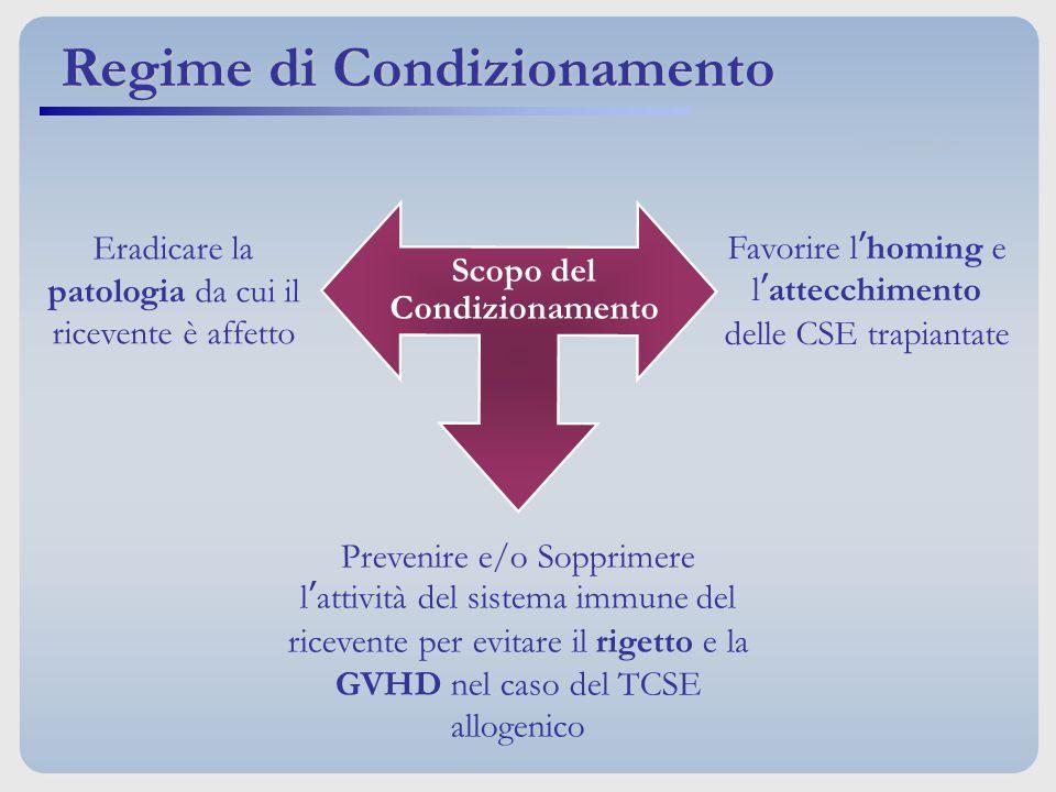 Prevenire e/o Sopprimere l'attività del sistema immune del ricevente per evitare il rigetto e la GVHD nel caso del TCSE allogenico Eradicare la patolo