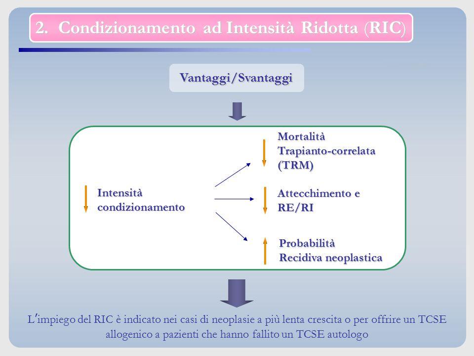 Vantaggi/Svantaggi 2. Condizionamento ad Intensità Ridotta (RIC) L'impiego del RIC è indicato nei casi di neoplasie a più lenta crescita o per offrire