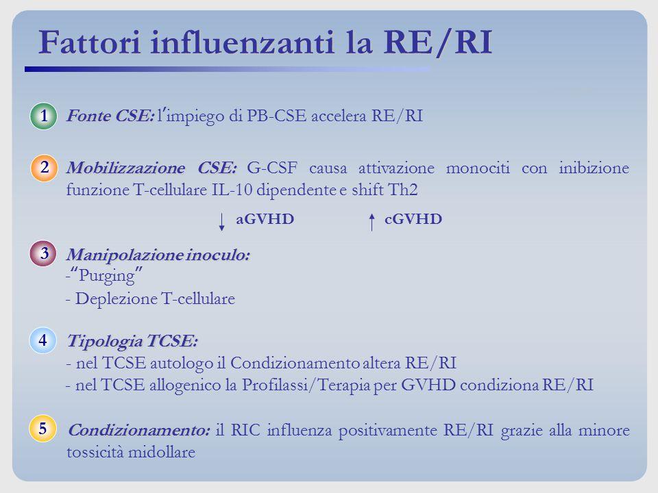 Fattori influenzanti la RE/RI aGVHD cGVHD Tipologia TCSE: Tipologia TCSE: - nel TCSE autologo il Condizionamento altera RE/RI - nel TCSE allogenico la