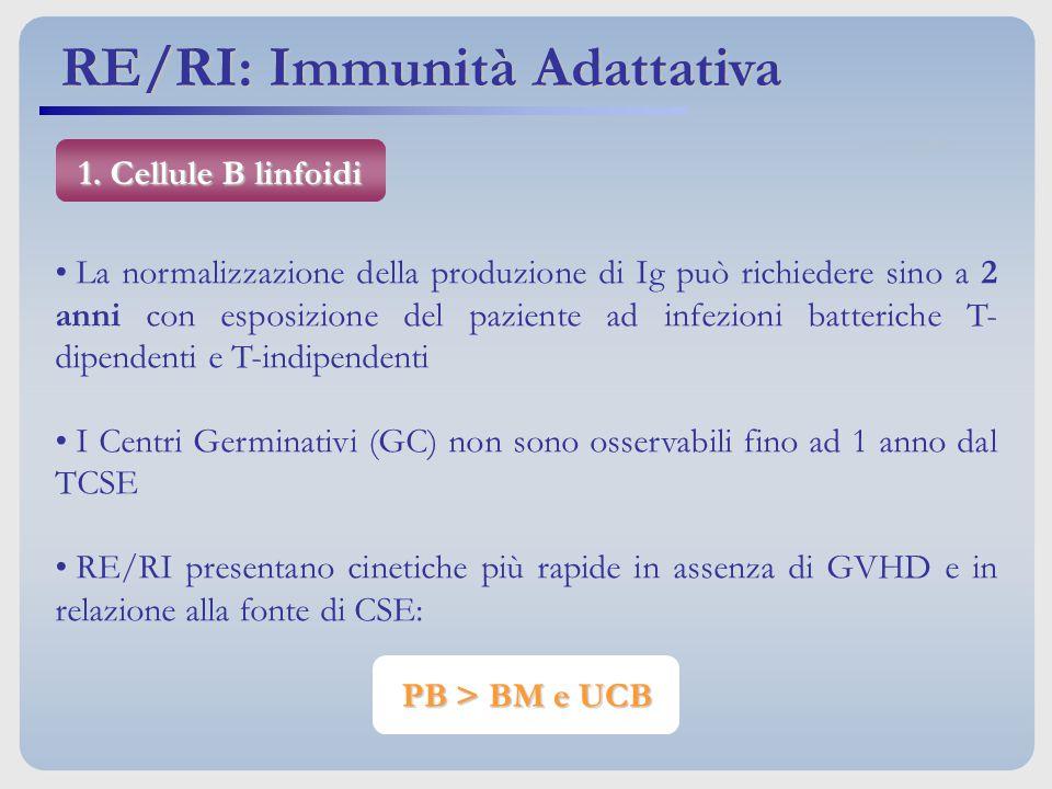 La normalizzazione della produzione di Ig può richiedere sino a 2 anni con esposizione del paziente ad infezioni batteriche T- dipendenti e T-indipend