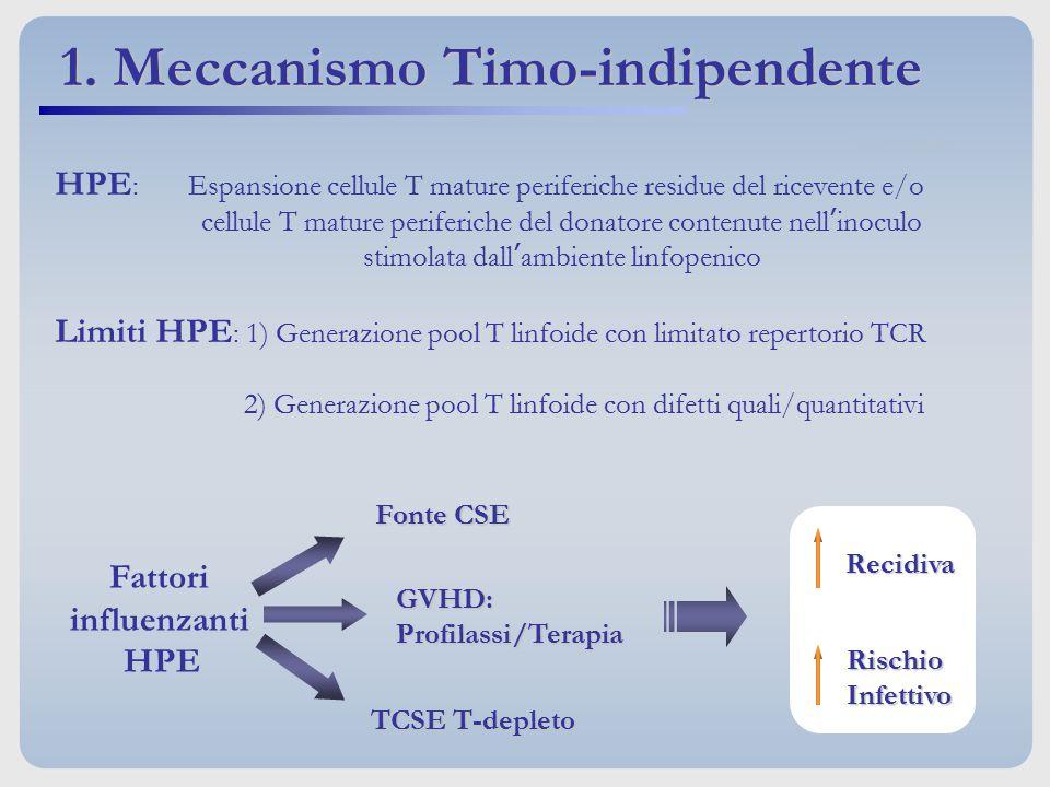 HPE : Espansione cellule T mature periferiche residue del ricevente e/o cellule T mature periferiche del donatore contenute nell'inoculo stimolata dal