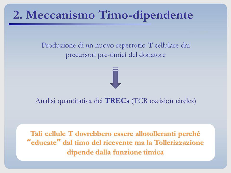 Produzione di un nuovo repertorio T cellulare dai precursori pre-timici del donatore Analisi quantitativa dei TRECs (TCR excision circles) Tali cellul