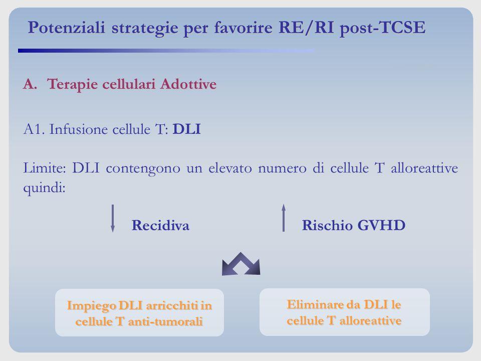 A.Terapie cellulari Adottive Impiego DLI arricchiti in cellule T anti-tumorali Eliminare da DLI le cellule T alloreattive Potenziali strategie per fav