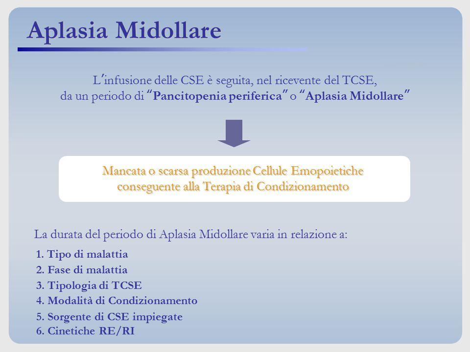 La durata del periodo di Aplasia Midollare varia in relazione a: 1. Tipo di malattia 2. Fase di malattia 3. Tipologia di TCSE 4. Modalità di Condizion