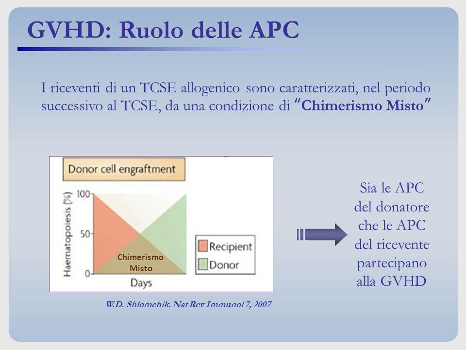 """I riceventi di un TCSE allogenico sono caratterizzati, nel periodo successivo al TCSE, da una condizione di """"Chimerismo Misto"""" W.D. Shlomchik. Nat Rev"""