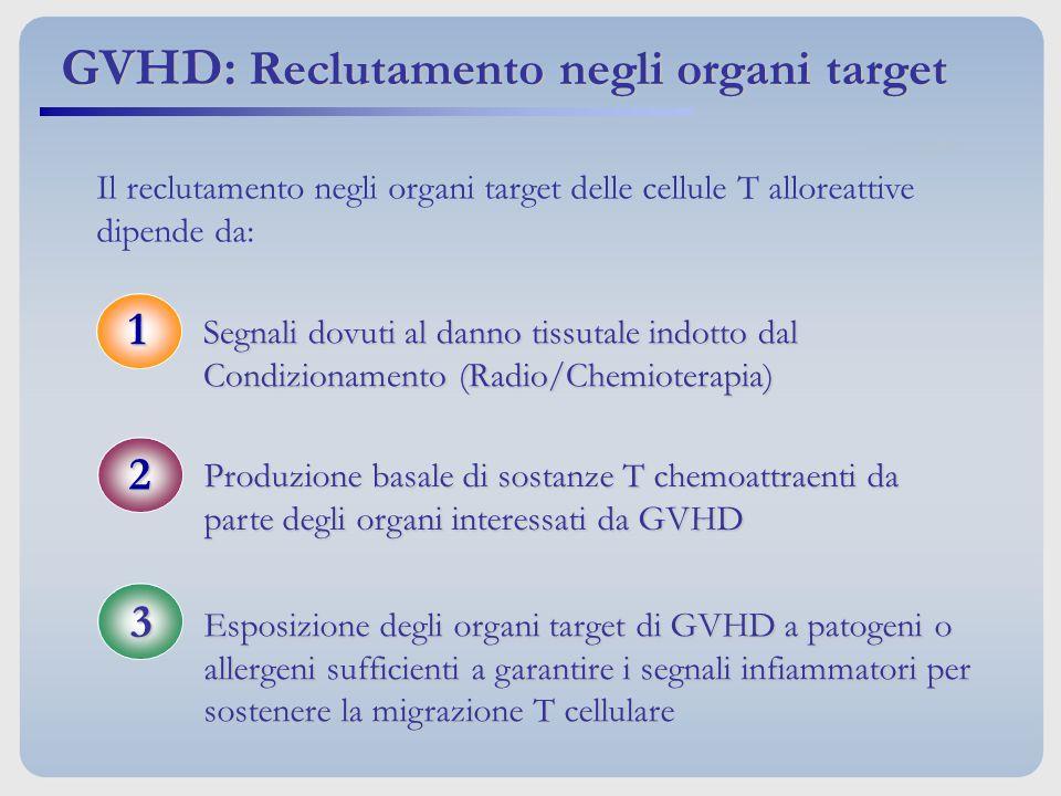 GVHD: Reclutamento negli organi target Il reclutamento negli organi target delle cellule T alloreattive dipende da: Segnali dovuti al danno tissutale