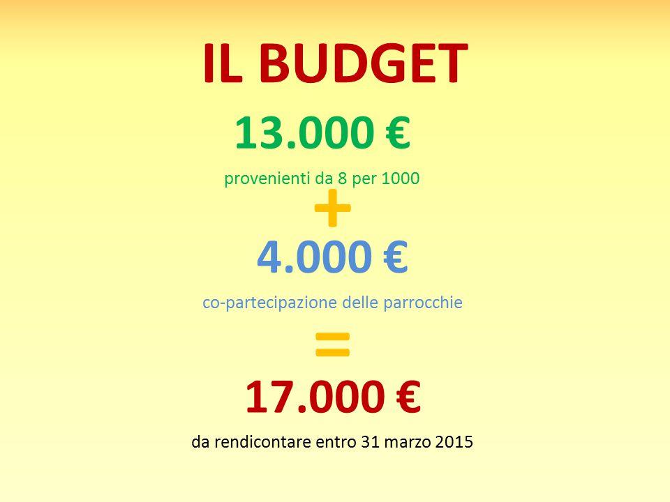 IL BUDGET 13.000 € provenienti da 8 per 1000 4.000 € co-partecipazione delle parrocchie 17.000 € da rendicontare entro 31 marzo 2015 + =