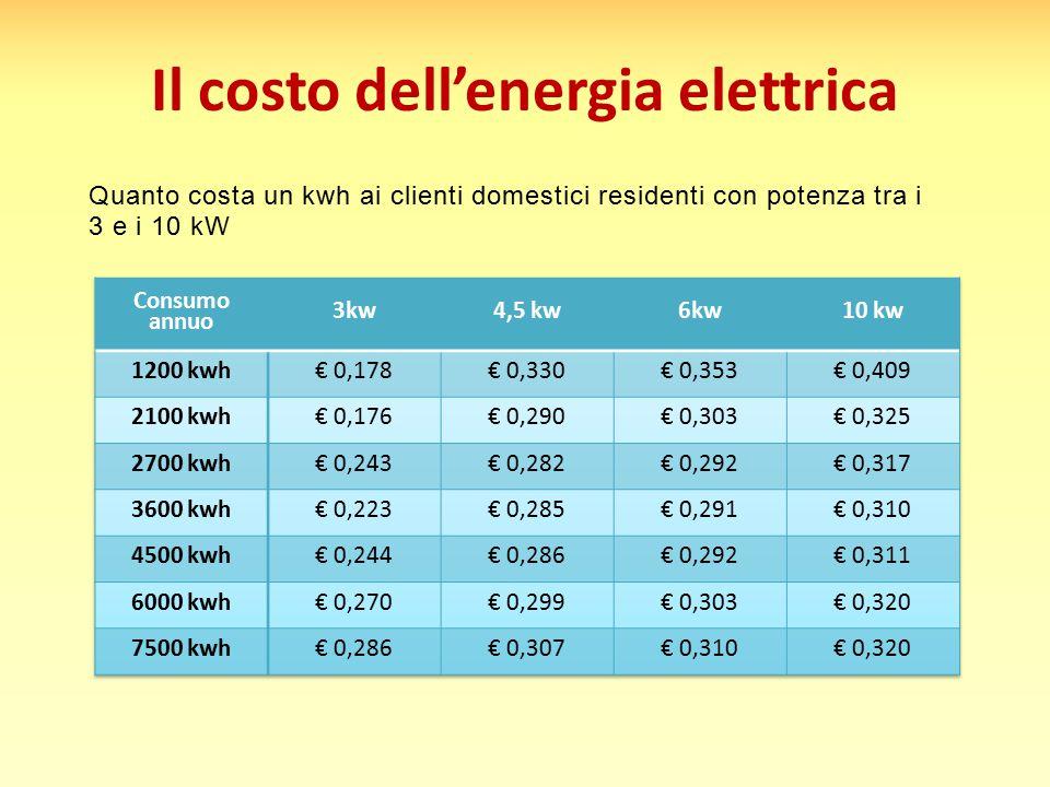 Il costo dell'energia elettrica Quanto costa un kwh ai clienti domestici residenti con potenza tra i 3 e i 10 kW