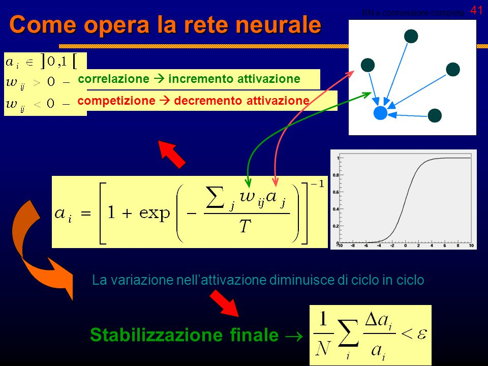"""40 Digressione: cos'è una rete neurale NEURONI SINAPSI   Sistema distribuito di """"processing units"""" collegate fra loro in modo da scambiarsi informaz"""
