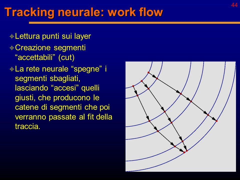43 Punti nel rivelatore  Neuroni = segmenti fra coppie di punti Competizione  peso inibitorio costante Concatenamento  peso eccitatorio dipendente