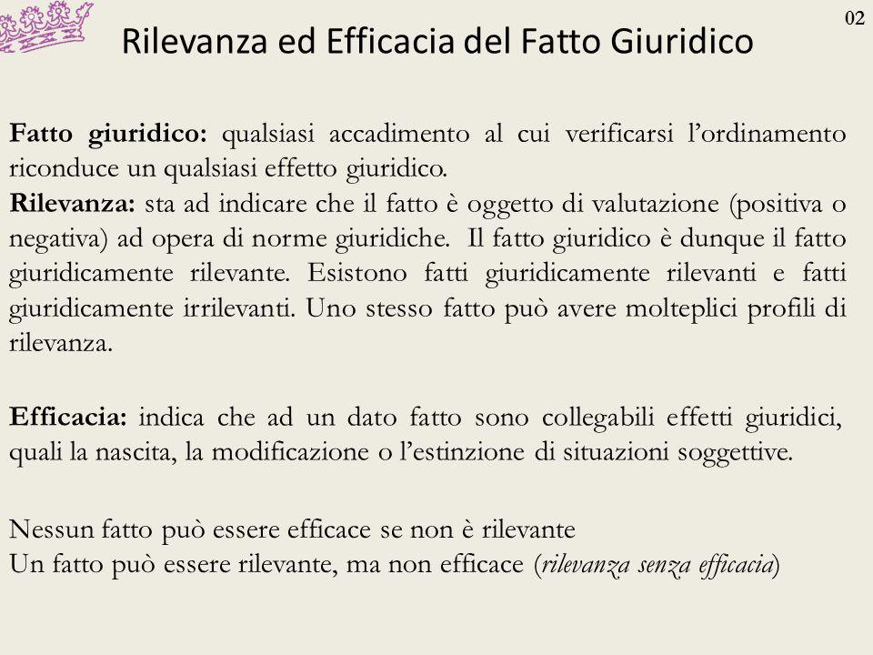 02 Rilevanza ed Efficacia del Fatto Giuridico Fatto giuridico: qualsiasi accadimento al cui verificarsi l'ordinamento riconduce un qualsiasi effetto g