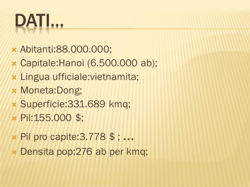  Abitanti:88.000.000;  Capitale:Hanoi (6.500.000 ab);  Lingua ufficiale:vietnamita;  Moneta:Dong;  Superficie:331.689 kmq;  Pil:155.000 $;  Pil pro capite:3.778 $ ; …  Densita pop:276 ab per kmq;
