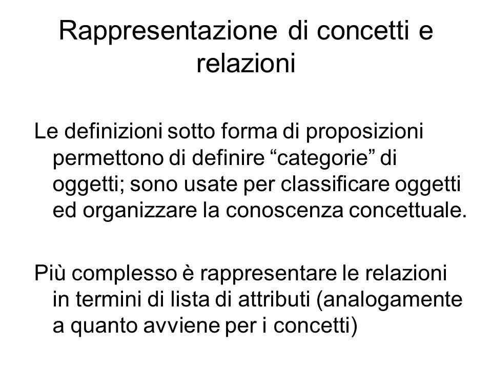 """Rappresentazione di concetti e relazioni Le definizioni sotto forma di proposizioni permettono di definire """"categorie"""" di oggetti; sono usate per clas"""