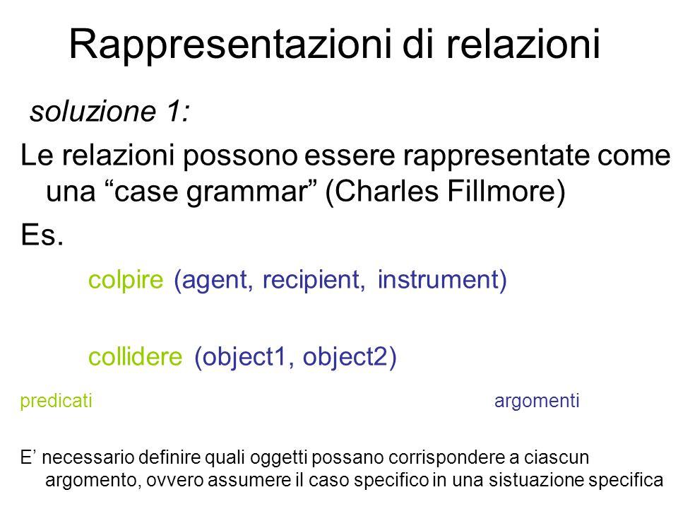 """Rappresentazioni di relazioni soluzione 1: Le relazioni possono essere rappresentate come una """"case grammar"""" (Charles Fillmore) Es. colpire (agent, re"""