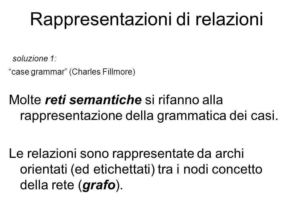 """Rappresentazioni di relazioni soluzione 1: """"case grammar"""" (Charles Fillmore) Molte reti semantiche si rifanno alla rappresentazione della grammatica d"""