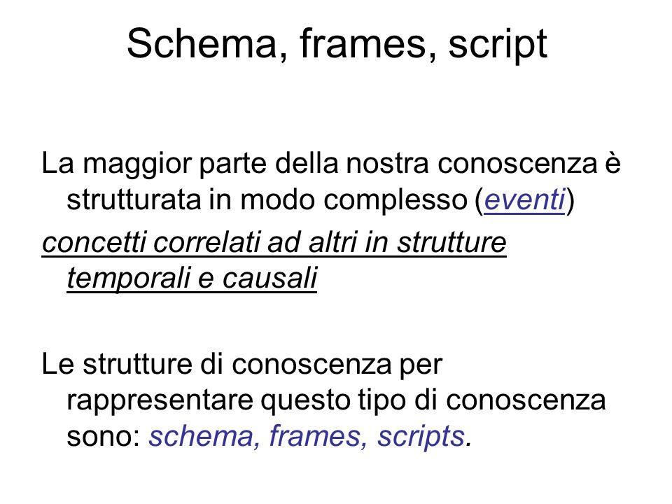 Schema, frames, script La maggior parte della nostra conoscenza è strutturata in modo complesso (eventi) concetti correlati ad altri in strutture temp