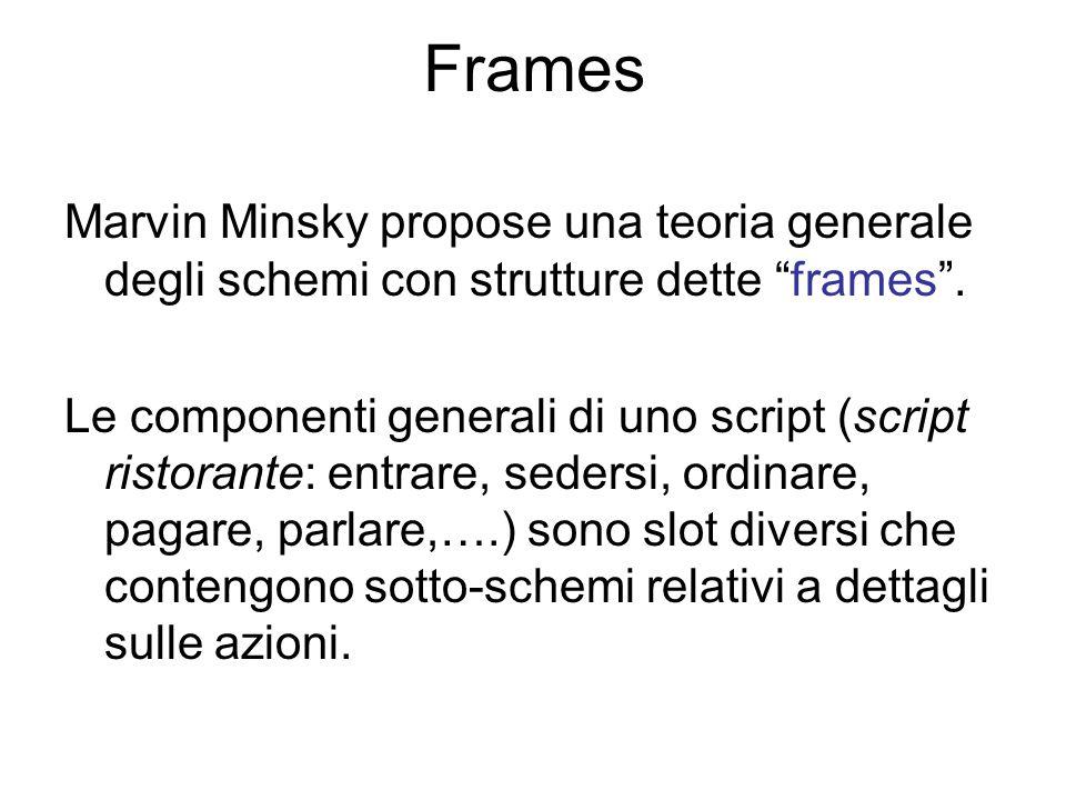 """Frames Marvin Minsky propose una teoria generale degli schemi con strutture dette """"frames"""". Le componenti generali di uno script (script ristorante: e"""
